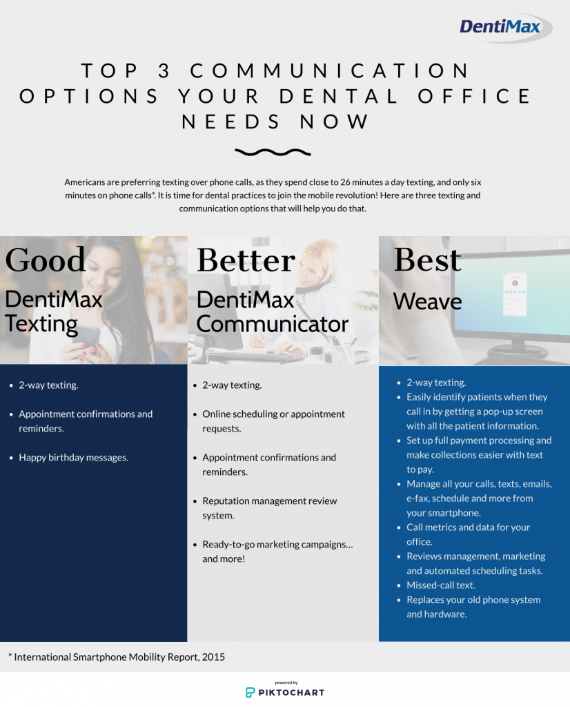 3 communication options dental offices need